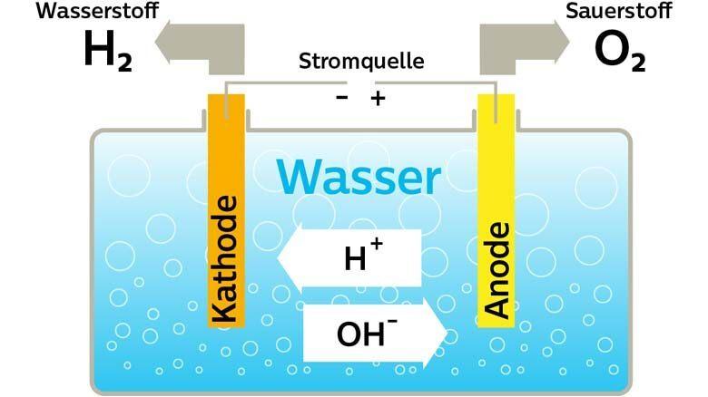1. Schritt: Die Elektrolyse zur Gewinnung von Wasserstoff.